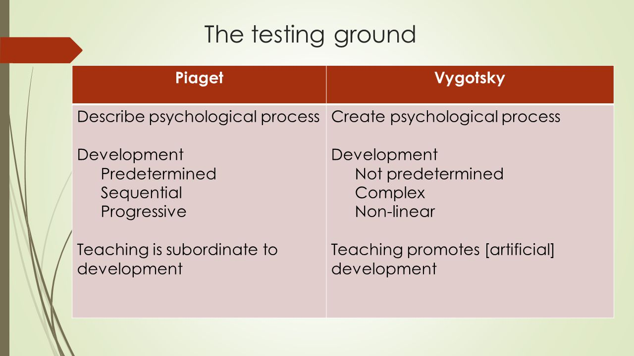 The testing ground Piaget Vygotsky Describe psychological process