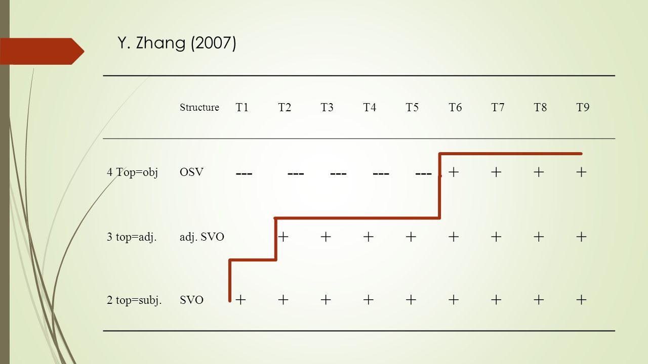 --- + Y. Zhang (2007) T1 T2 T3 T4 T5 T6 T7 T8 T9 4 Top=obj OSV