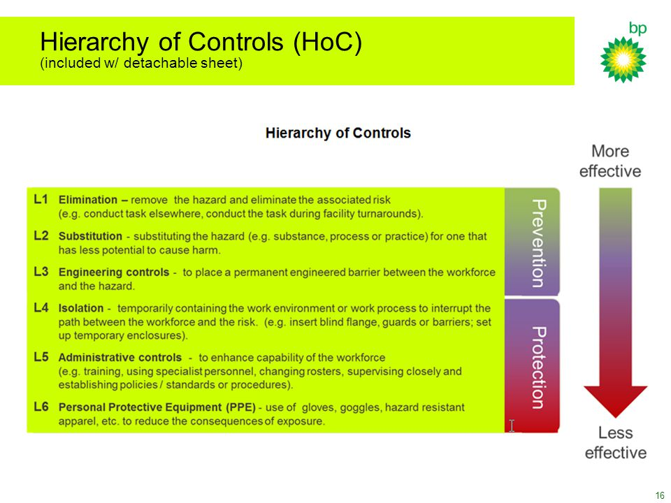 Hierarchy of Controls (HoC) (included w/ detachable sheet)