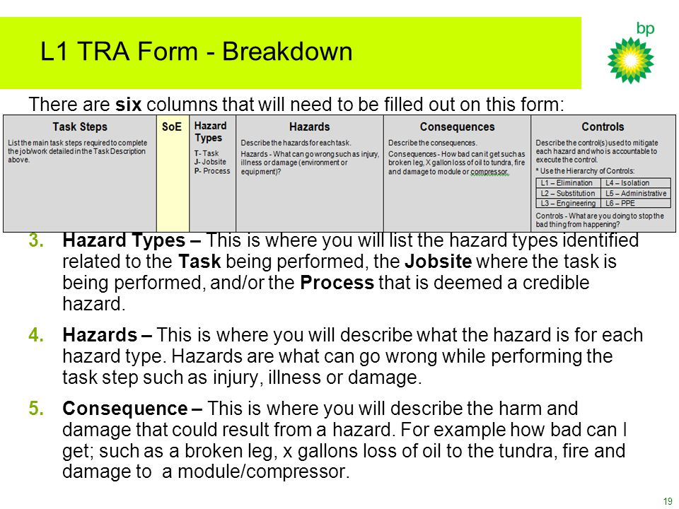 L1 TRA Form - Breakdown There are six columns that will need to be filled out on this form: