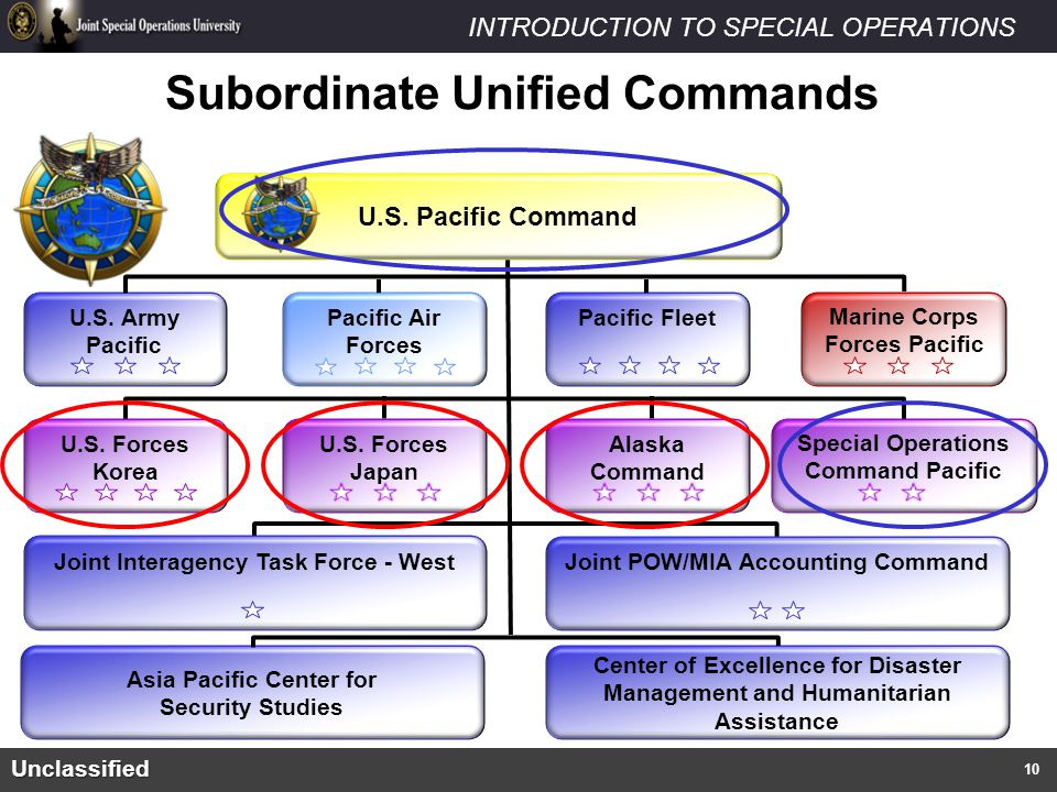Subordinate Unified Commands