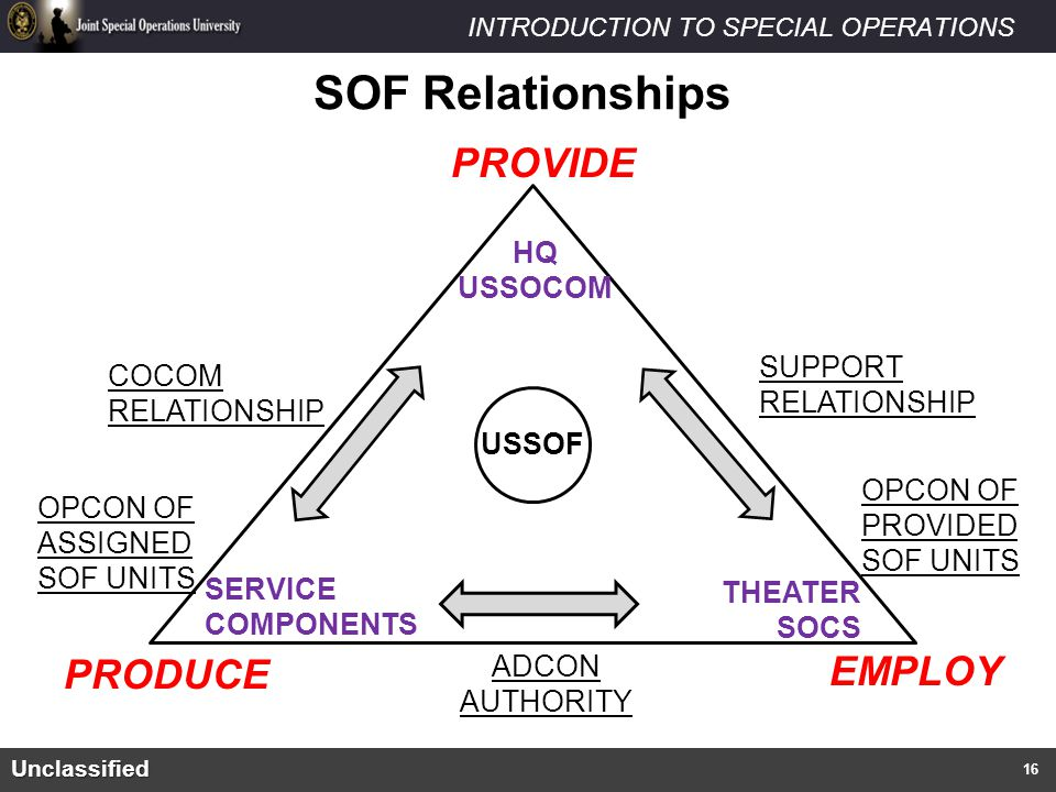SOF Relationships PROVIDE EMPLOY PRODUCE HQ USSOCOM SUPPORT