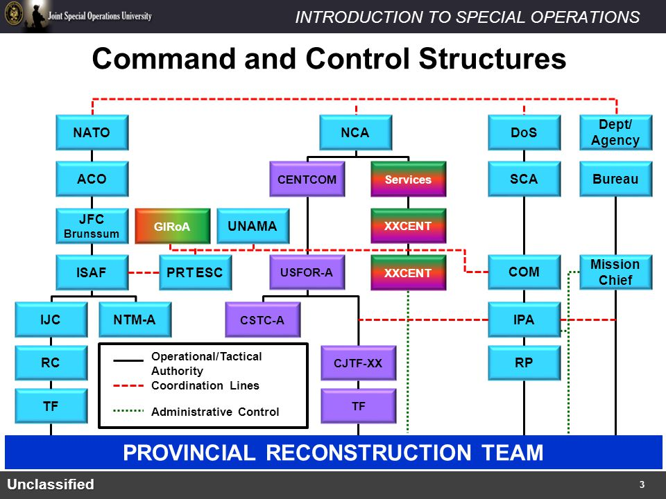 Command and Control Structures