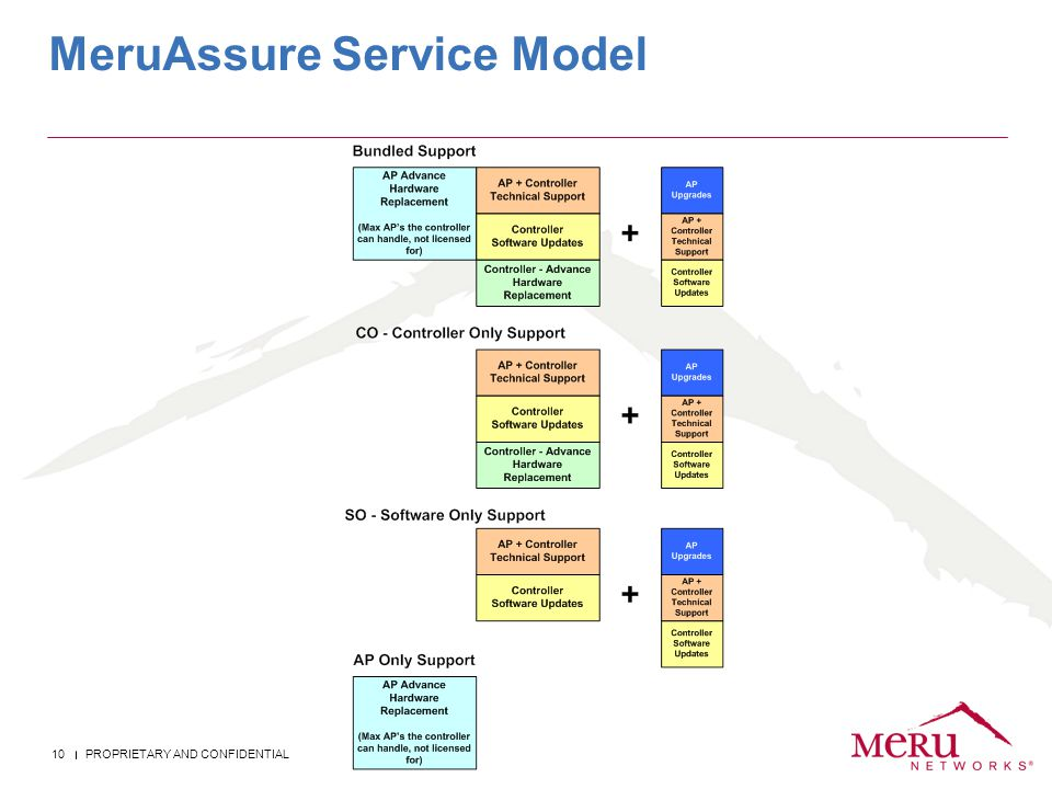 MeruAssure Service Model