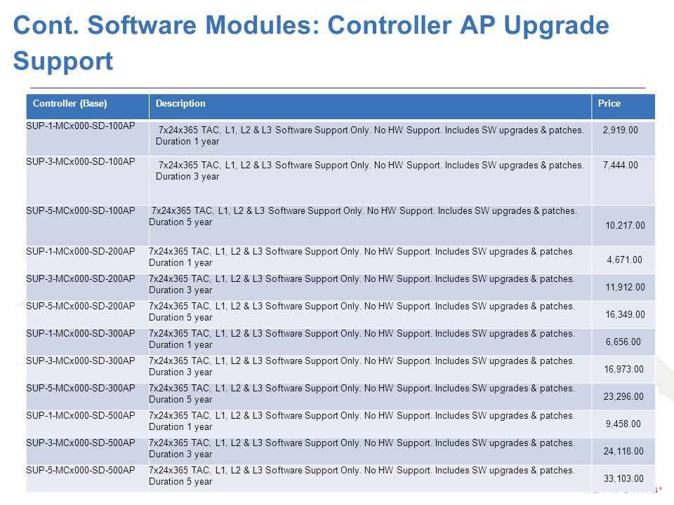 Cont. Software Modules: Controller AP Upgrade Support