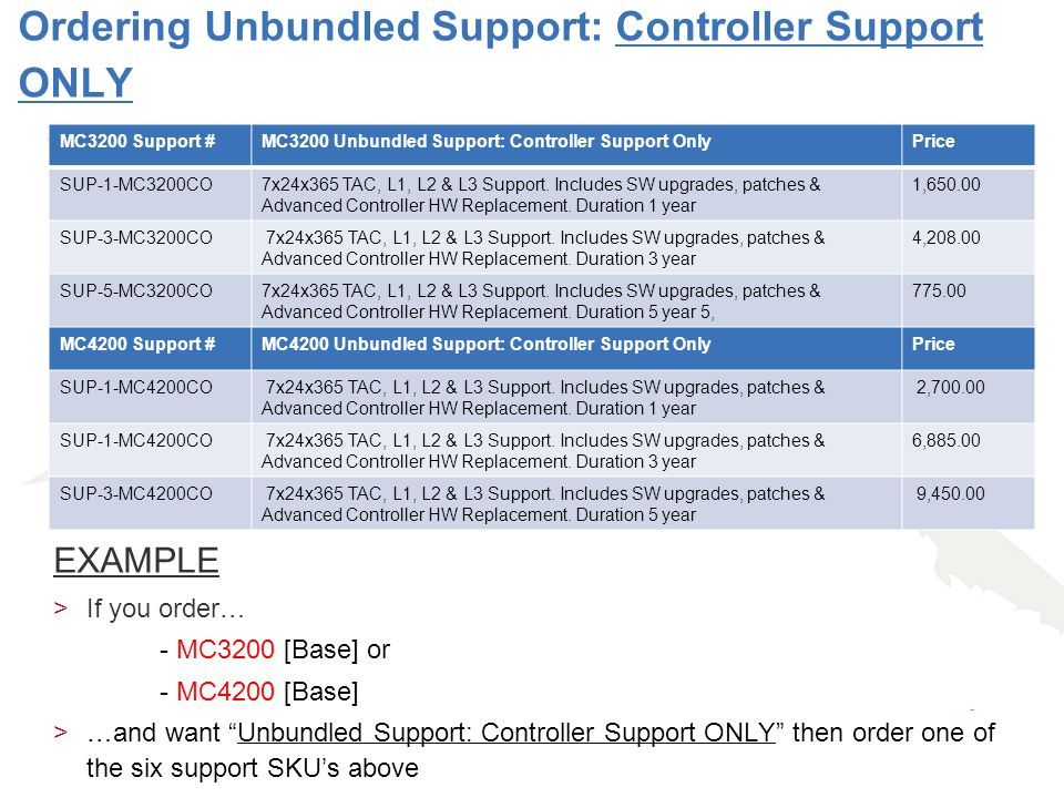 Ordering Unbundled Support: Controller Support ONLY