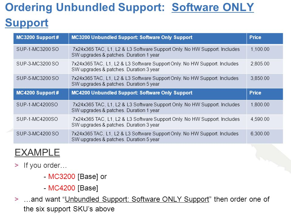 Ordering Unbundled Support: Software ONLY Support