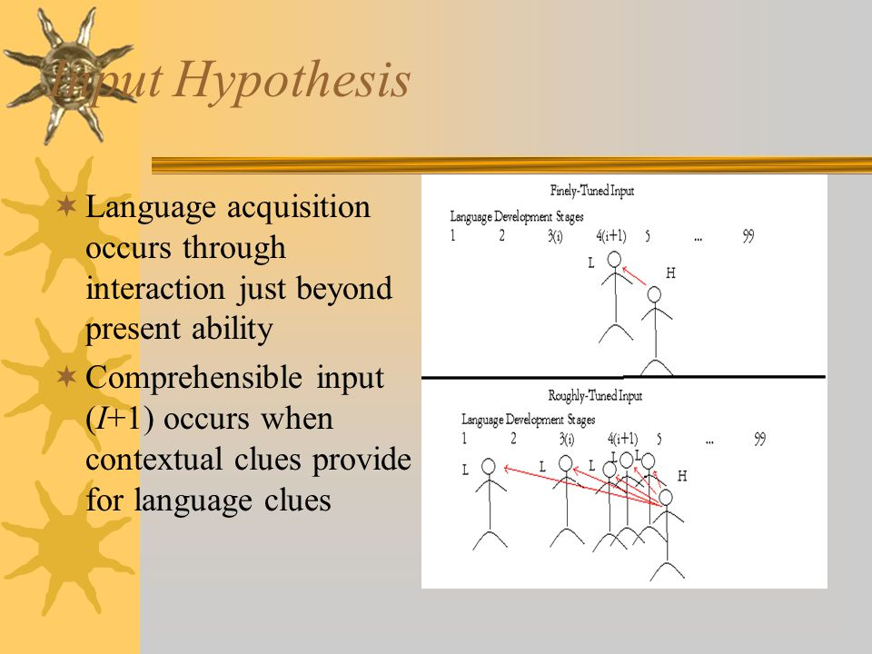 Input Hypothesis Language acquisition occurs through interaction just beyond present ability.