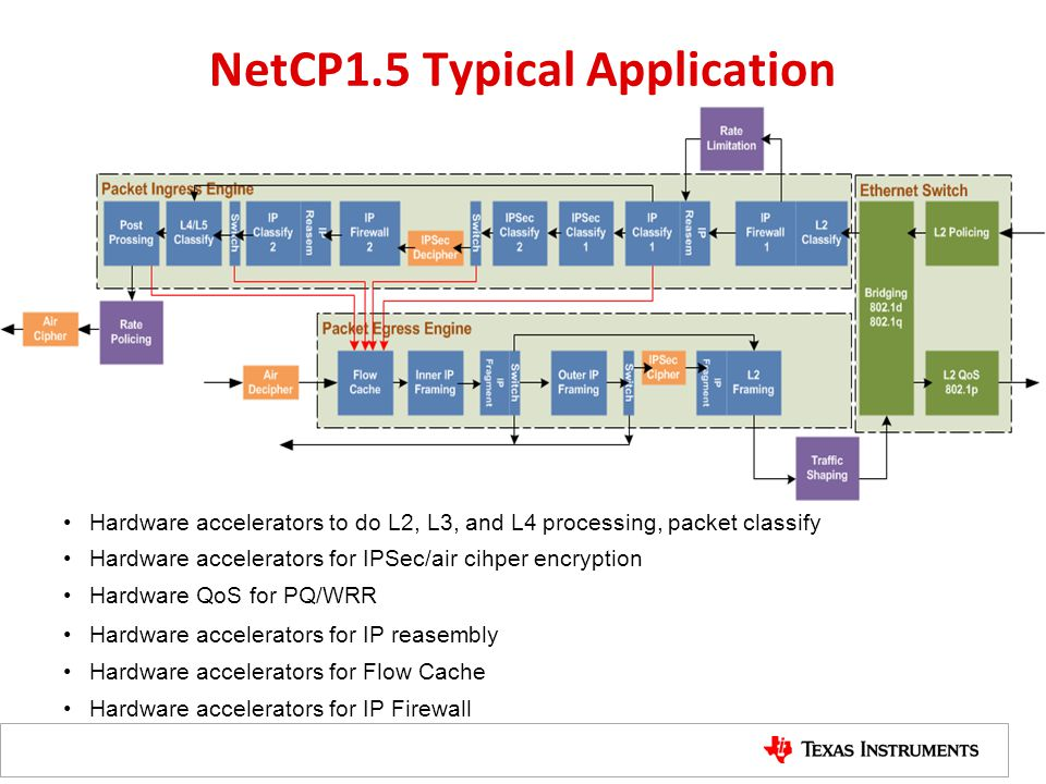 NetCP1.5 Typical Application