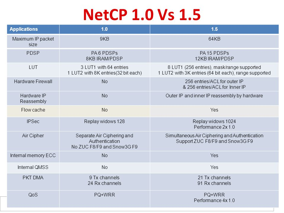 NetCP 1.0 Vs 1.5 Applications 1.0 1.5 Maximum IP packet size 9KB 64KB