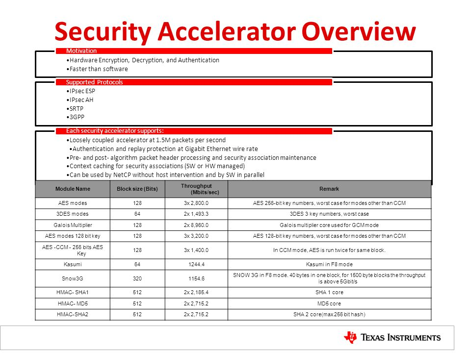 Security Accelerator Overview