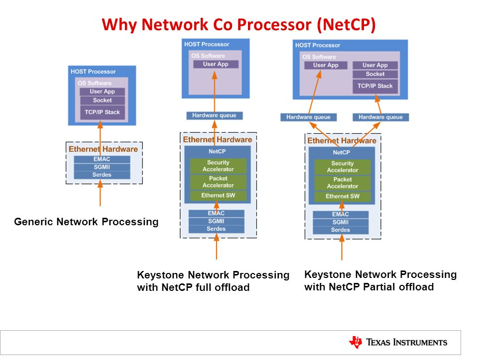 Why Network Co Processor (NetCP)