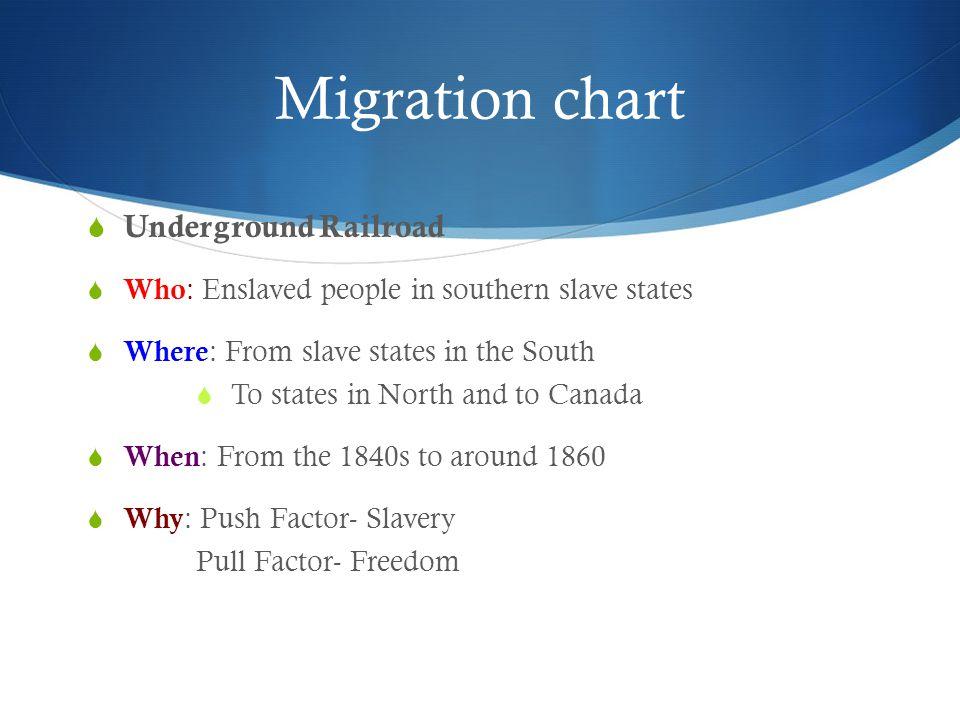 Migration chart Underground Railroad