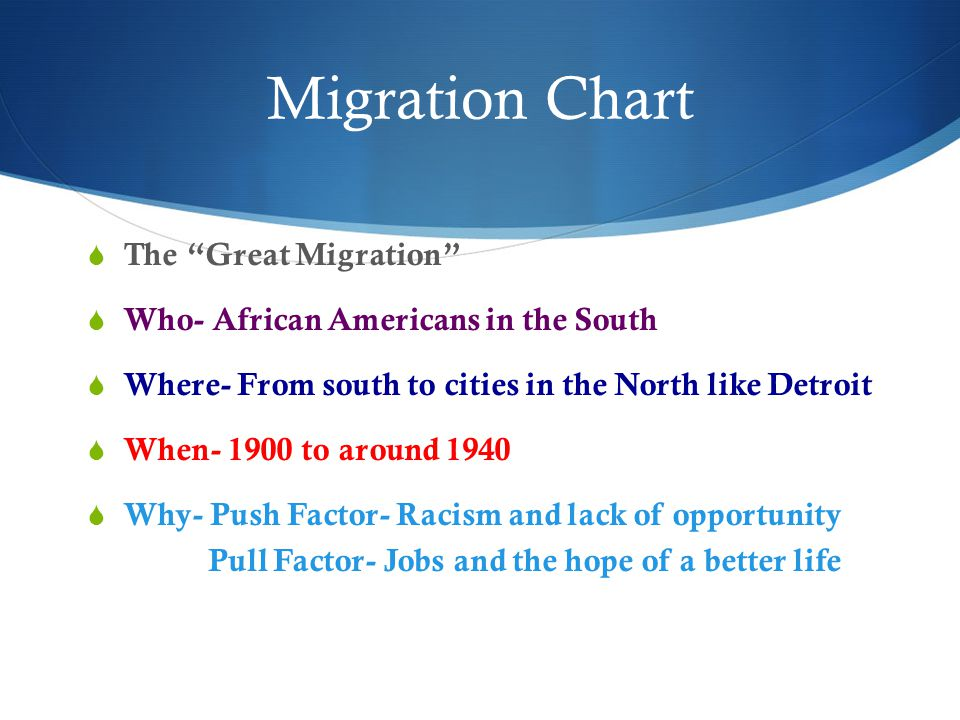 Migration Chart The Great Migration
