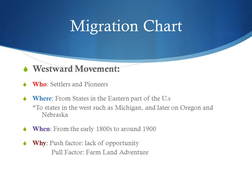 Migration Chart Westward Movement: Who: Settlers and Pioneers