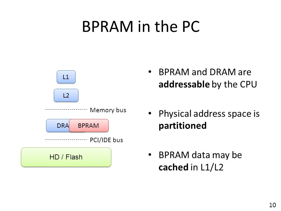 BPRAM in the PC BPRAM and DRAM are addressable by the CPU