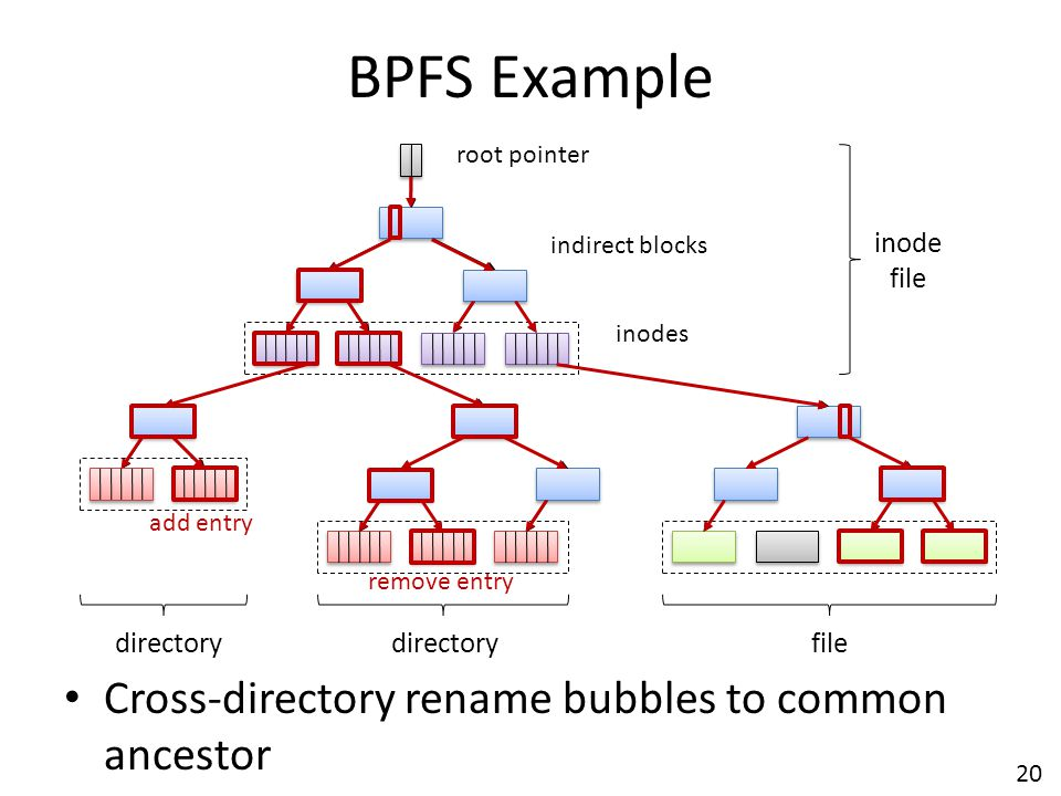 BPFS Example Cross-directory rename bubbles to common ancestor inode