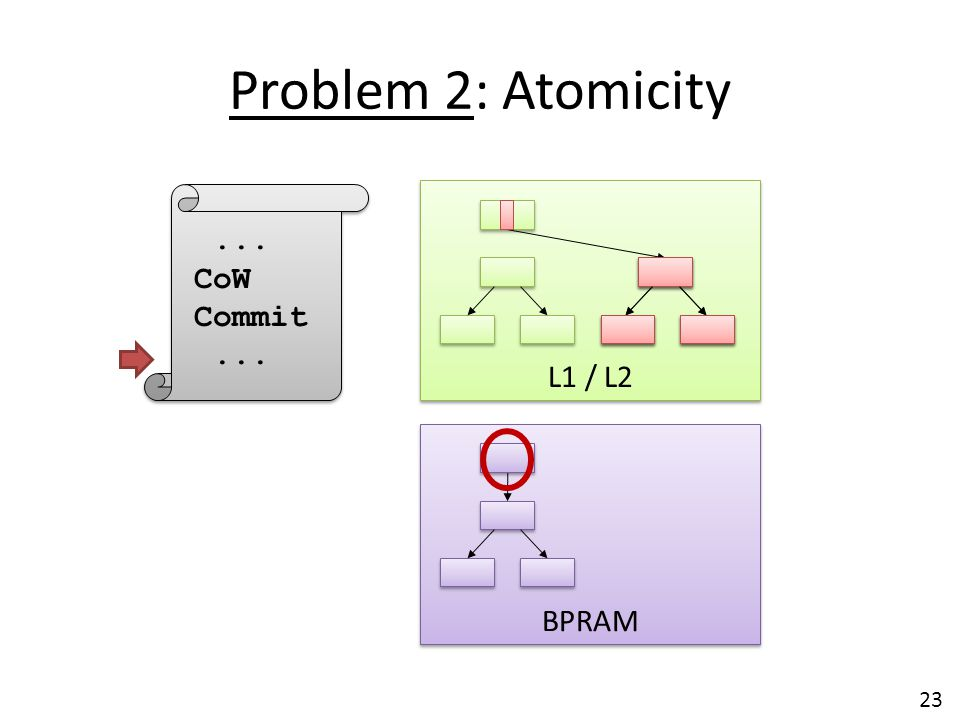 Problem 2: Atomicity L1 / L2 ... CoW Commit BPRAM