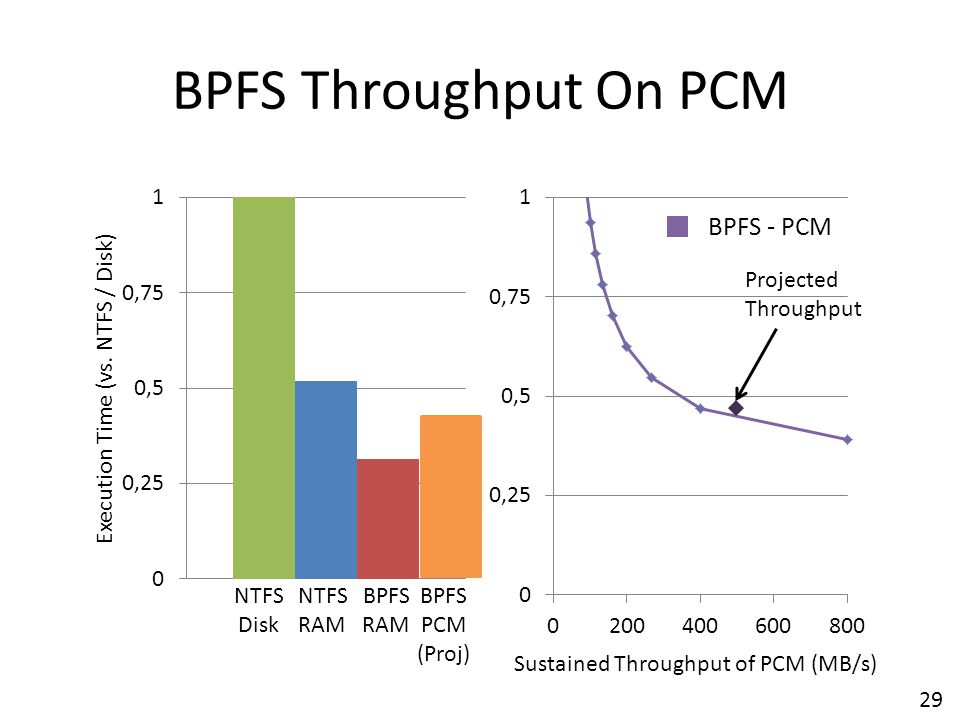 BPFS Throughput On PCM BPFS - PCM Projected Throughput NTFS Disk NTFS