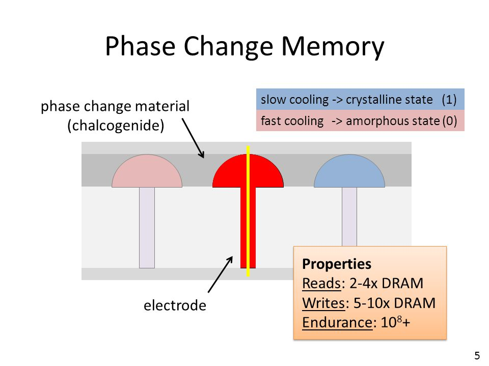 Phase Change Memory phase change material (chalcogenide) Properties