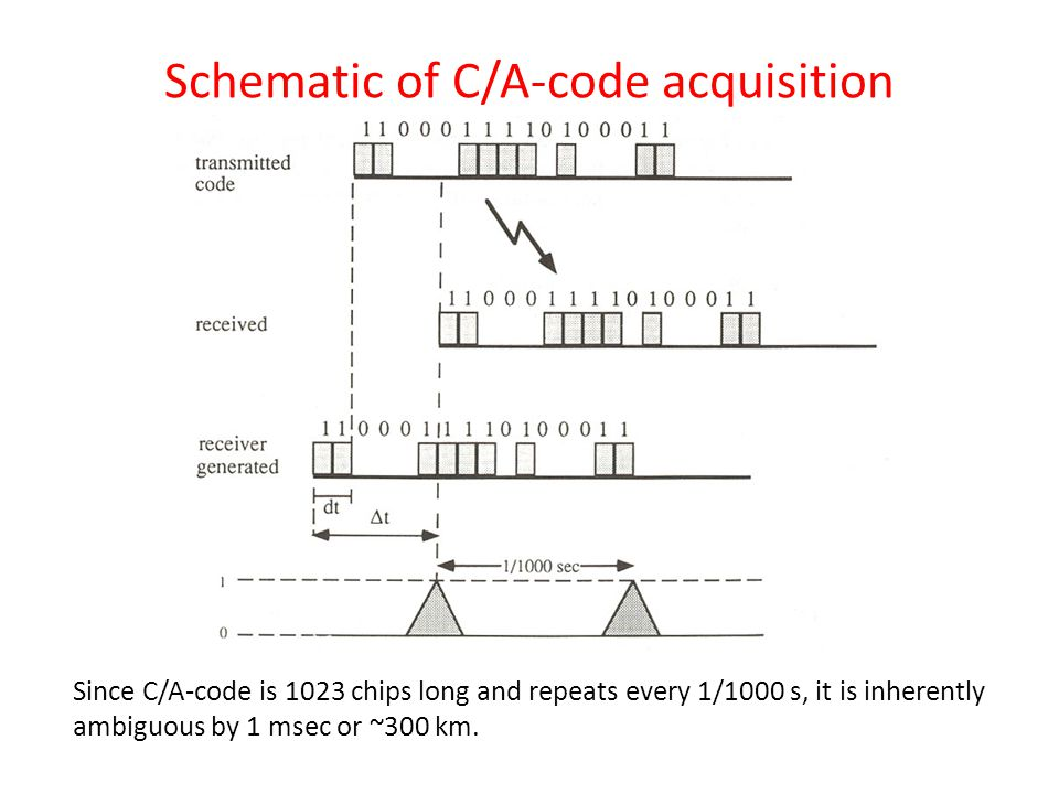 Schematic of C/A-code acquisition