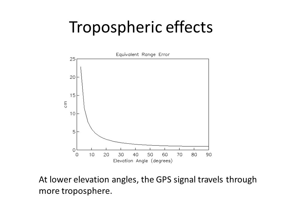 Tropospheric effects At lower elevation angles, the GPS signal travels through more troposphere.
