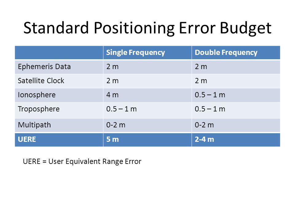 Standard Positioning Error Budget