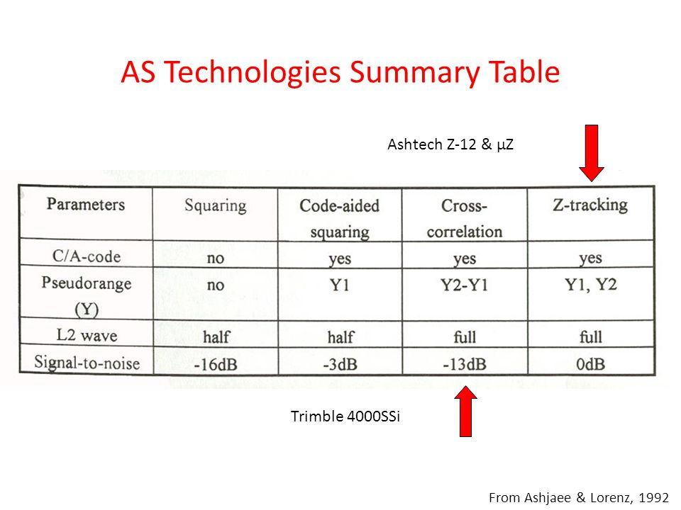 AS Technologies Summary Table