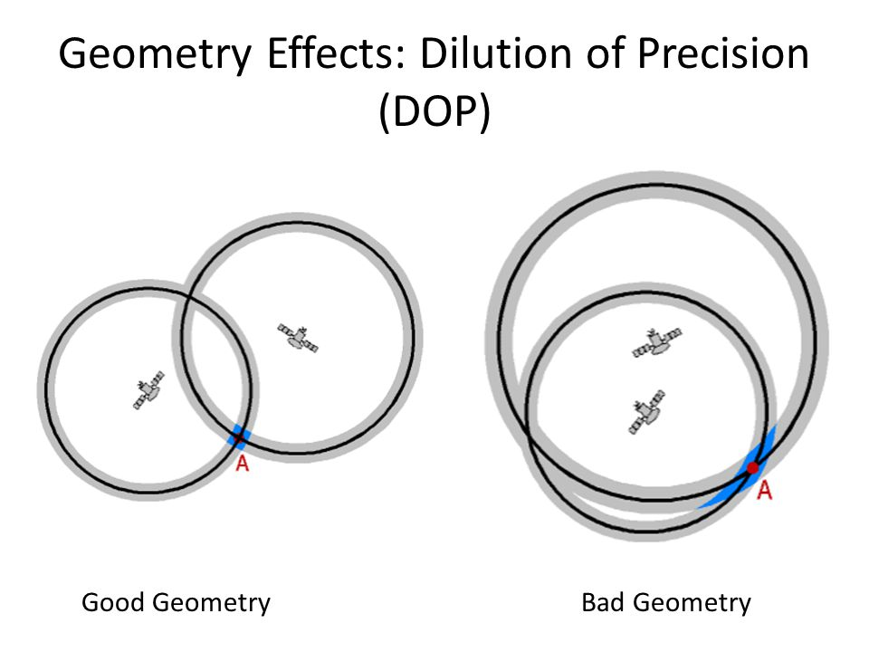 Geometry Effects: Dilution of Precision (DOP)