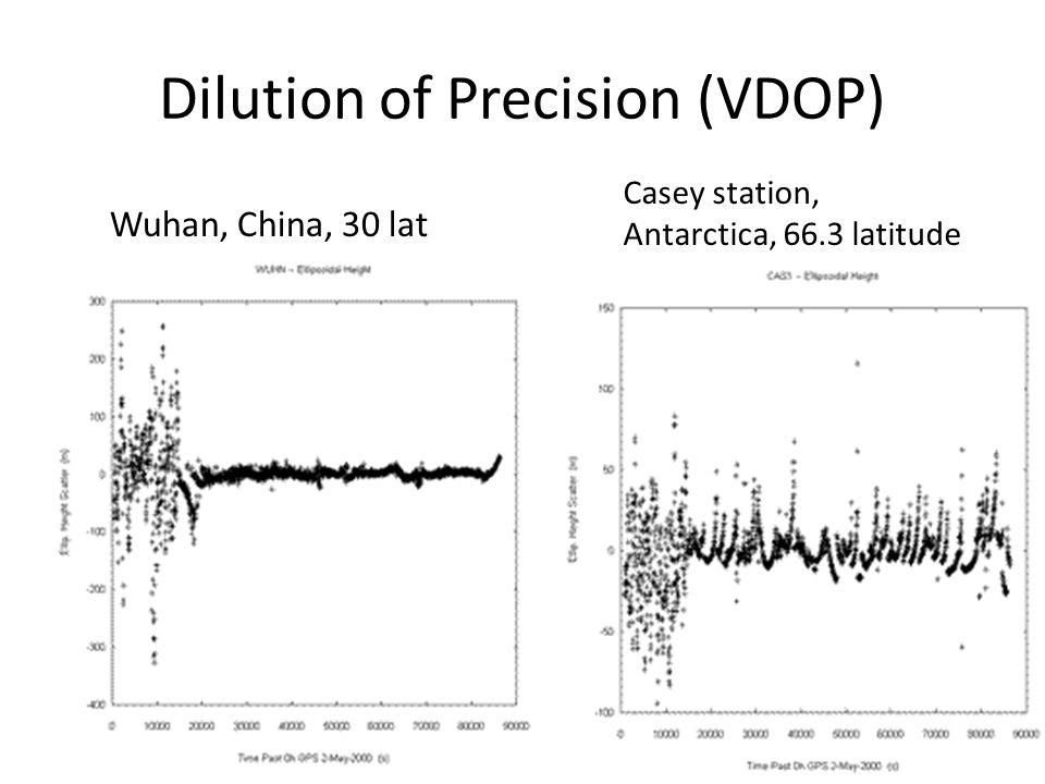 Dilution of Precision (VDOP)