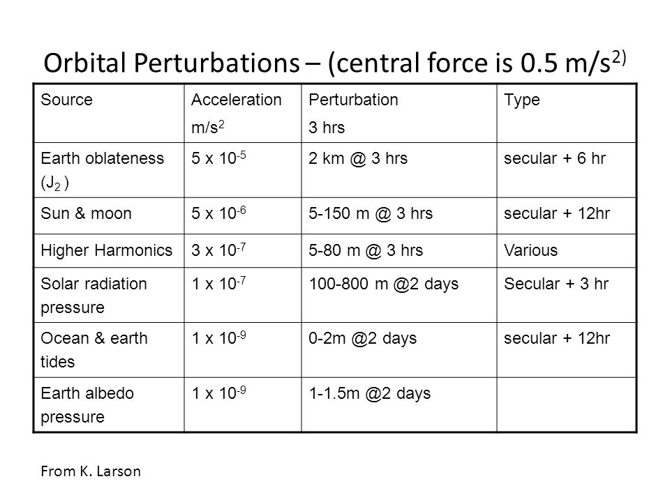 Orbital Perturbations – (central force is 0.5 m/s2)