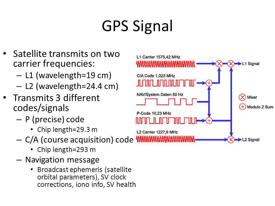 GPS Signal Satellite transmits on two carrier frequencies: