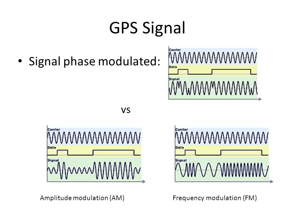 GPS Signal Signal phase modulated: vs