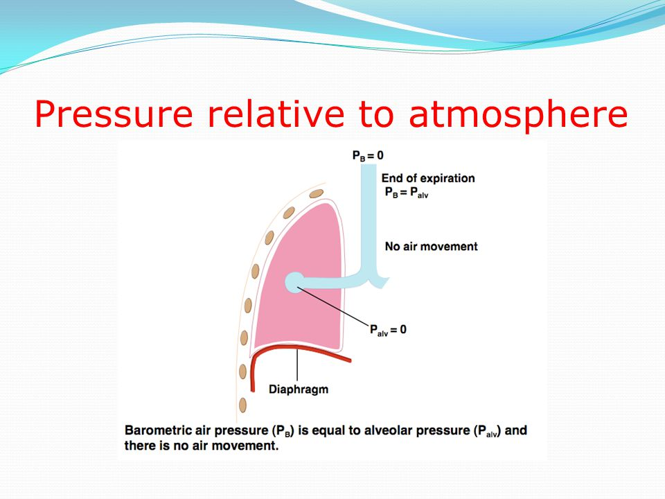 Pressure relative to atmosphere