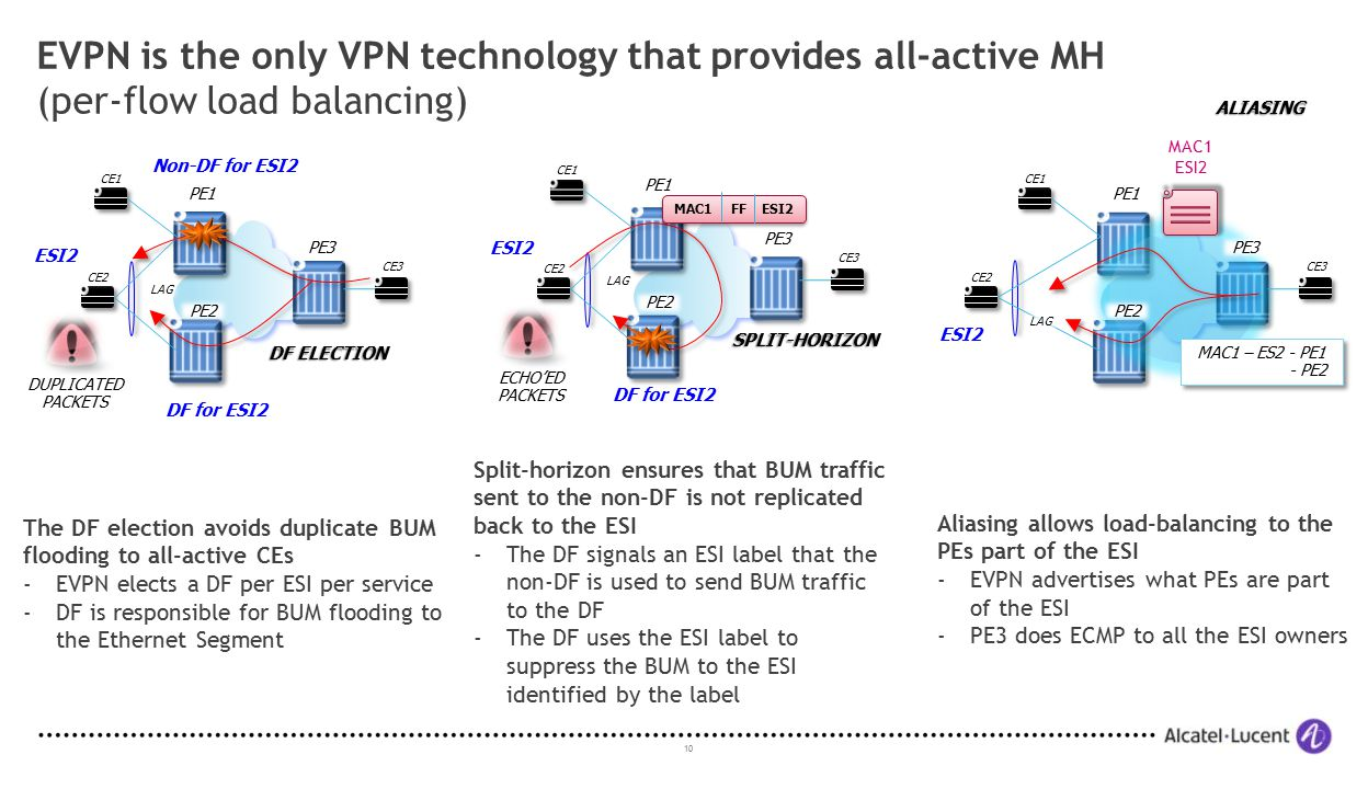 EVPN is the only VPN technology that provides all-active MH (per-flow load balancing)