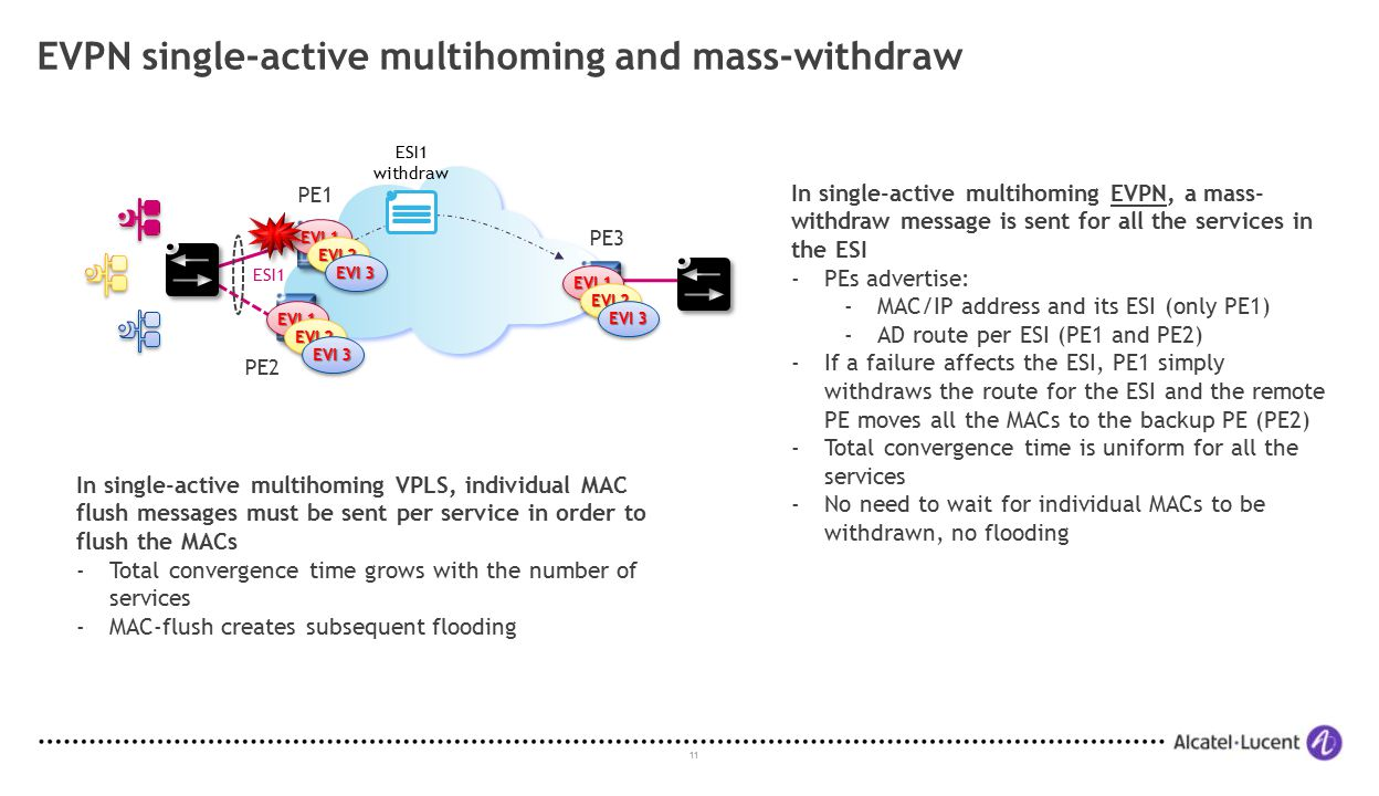 EVPN single-active multihoming and mass-withdraw