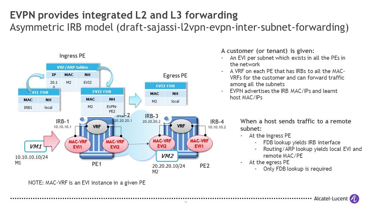 EVPN provides integrated L2 and L3 forwarding Asymmetric IRB model (draft-sajassi-l2vpn-evpn-inter-subnet-forwarding)