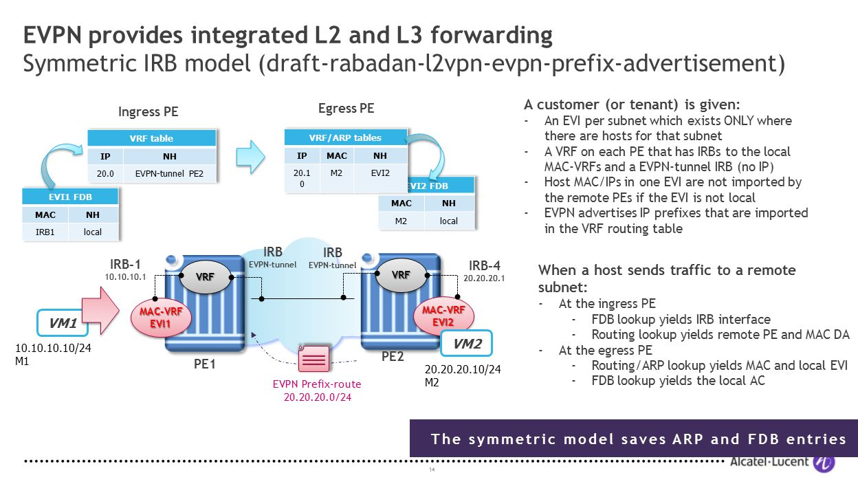 EVPN provides integrated L2 and L3 forwarding Symmetric IRB model (draft-rabadan-l2vpn-evpn-prefix-advertisement)