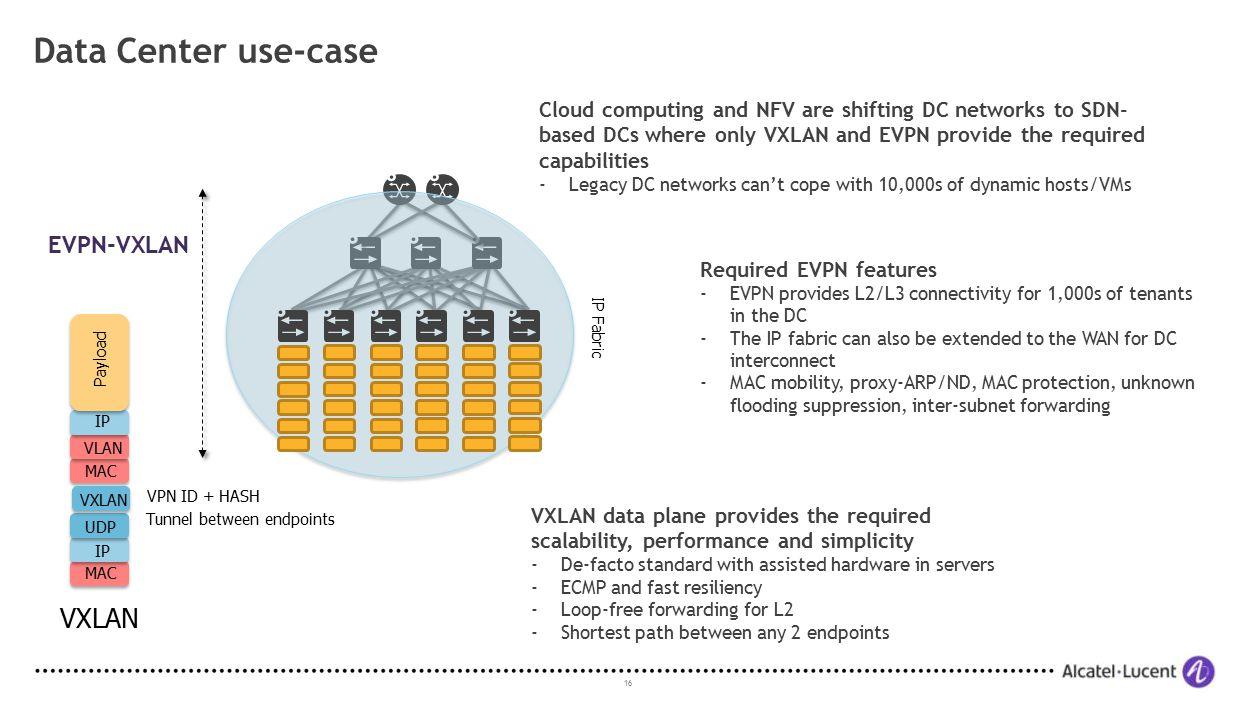 Data Center use-case VXLAN EVPN-VXLAN
