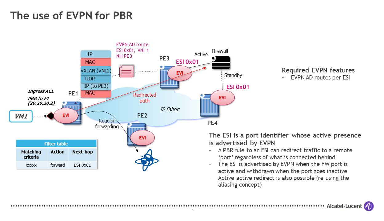 The use of EVPN for PBR Required EVPN features