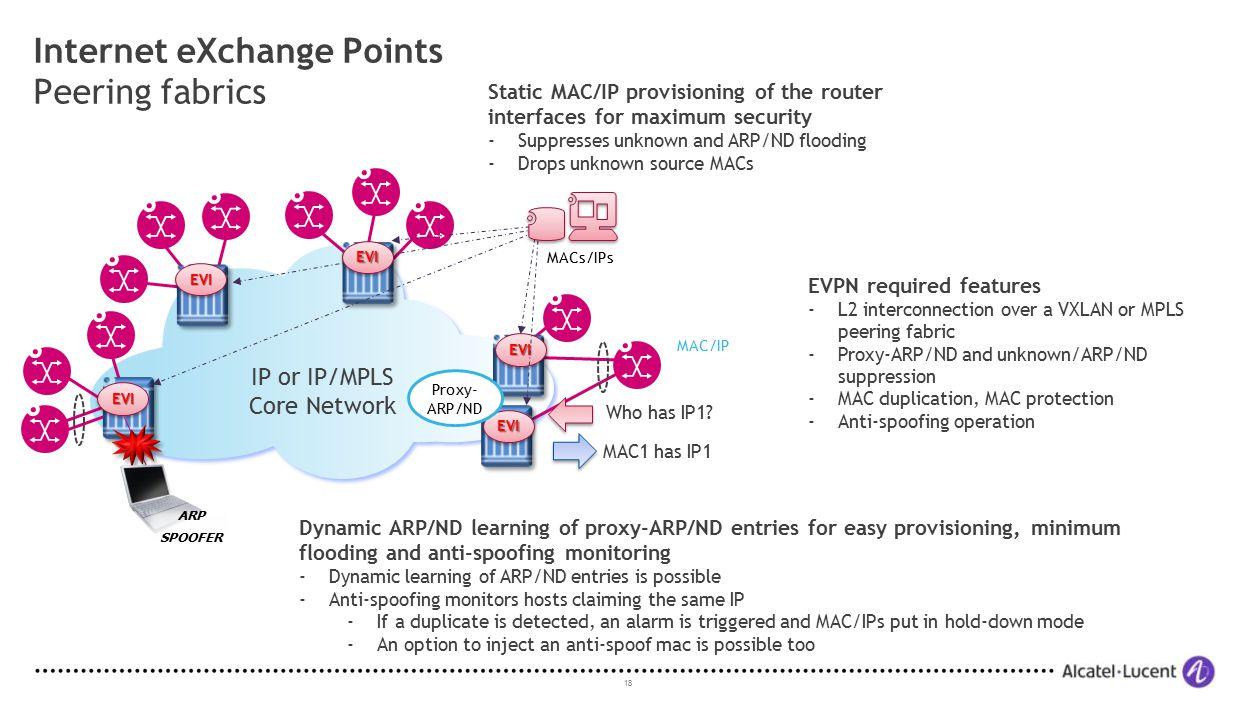 Internet eXchange Points Peering fabrics