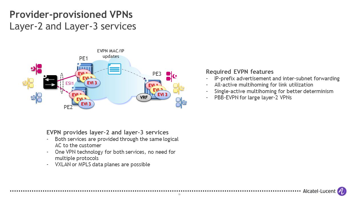 Provider-provisioned VPNs Layer-2 and Layer-3 services