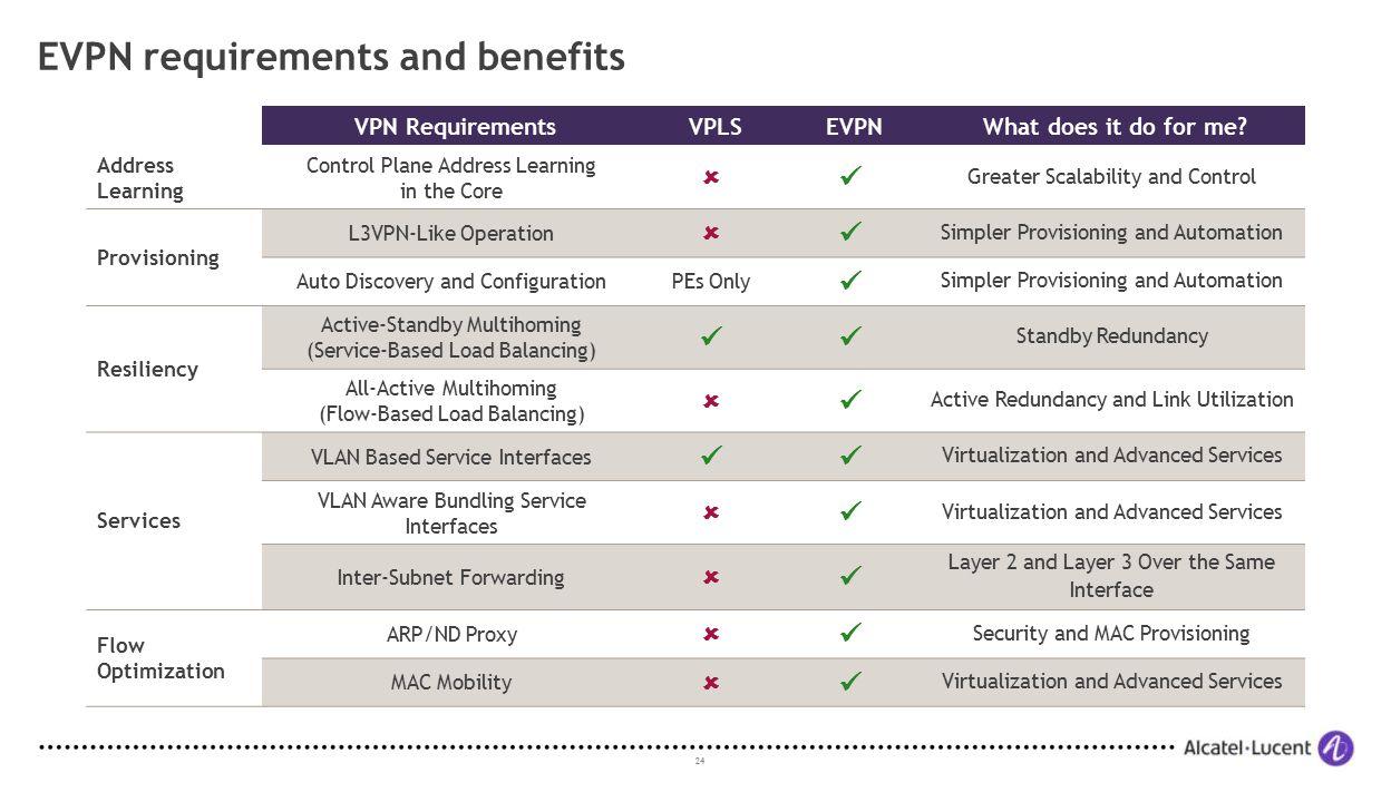 EVPN requirements and benefits
