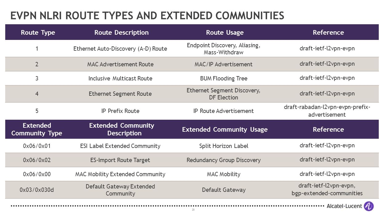 EVPN NLRI Route Types and Extended Communities