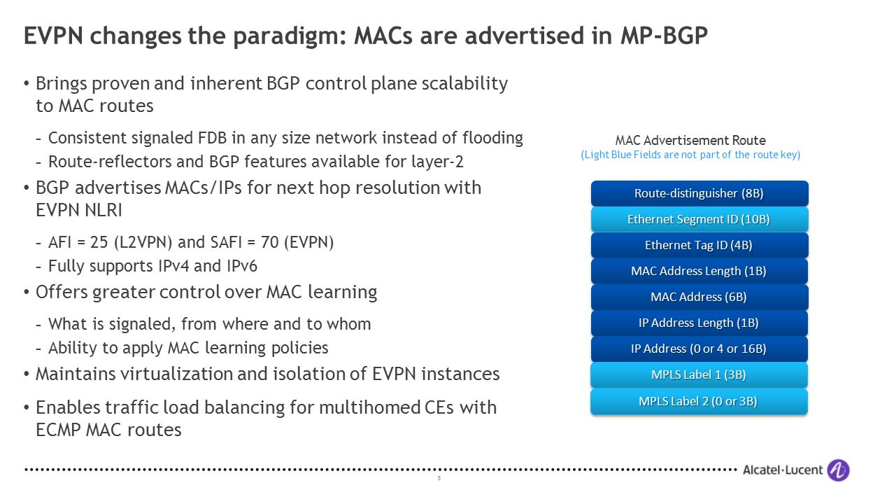 EVPN changes the paradigm: MACs are advertised in MP-BGP