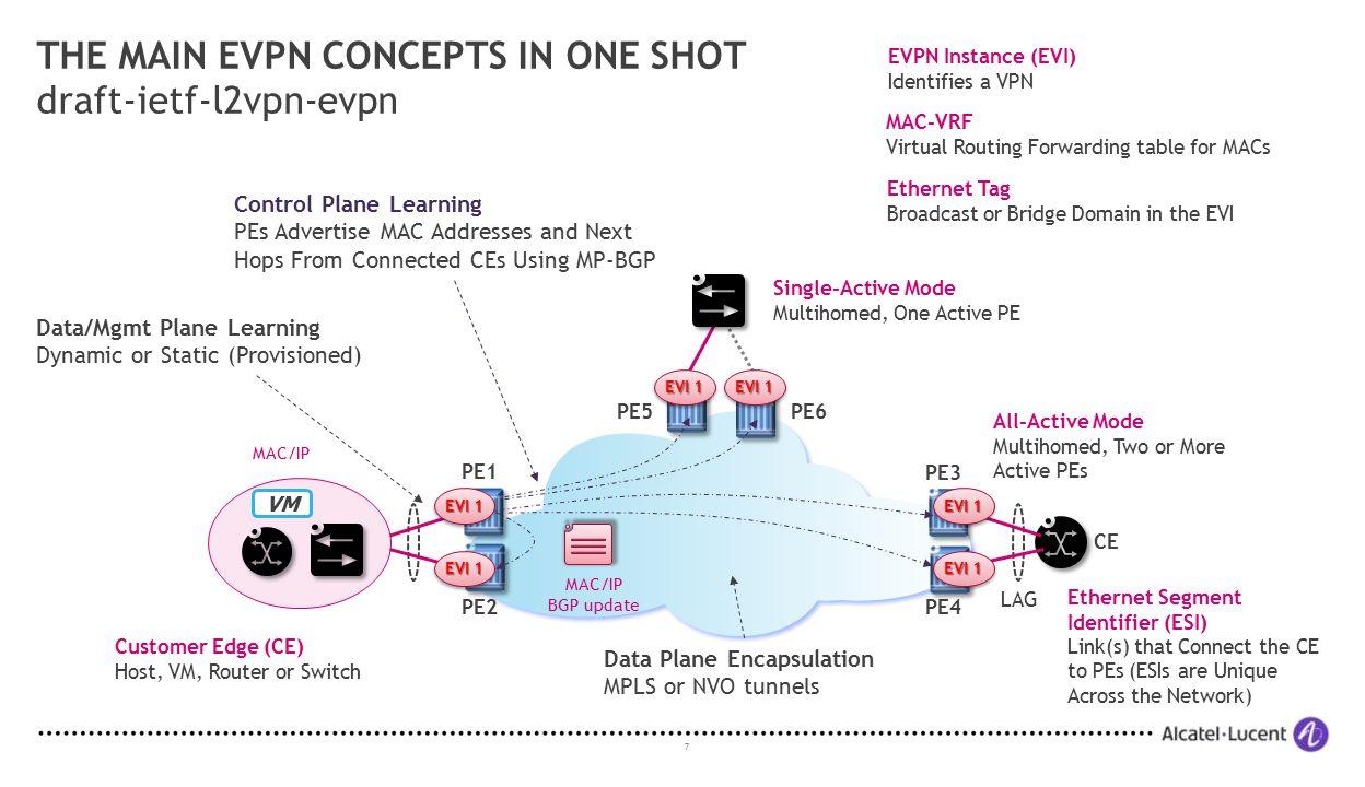 THE MAIN EVPN CONCEPTS IN ONE SHOT draft-ietf-l2vpn-evpn