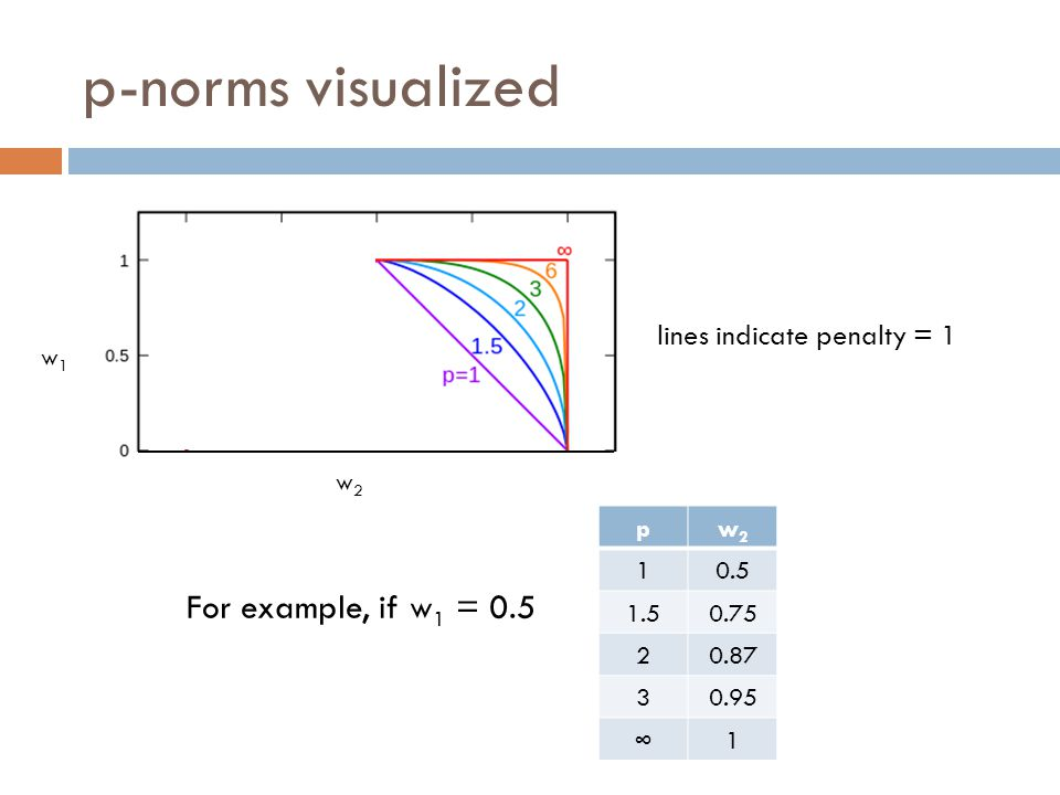 p-norms visualized For example, if w1 = 0.5 lines indicate penalty = 1