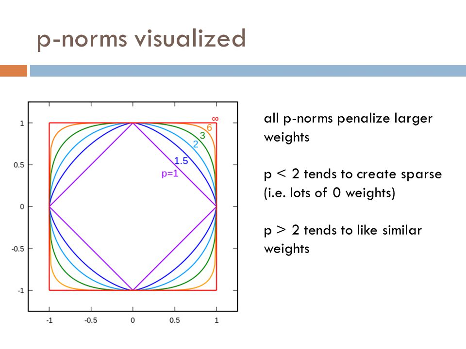 p-norms visualized all p-norms penalize larger weights