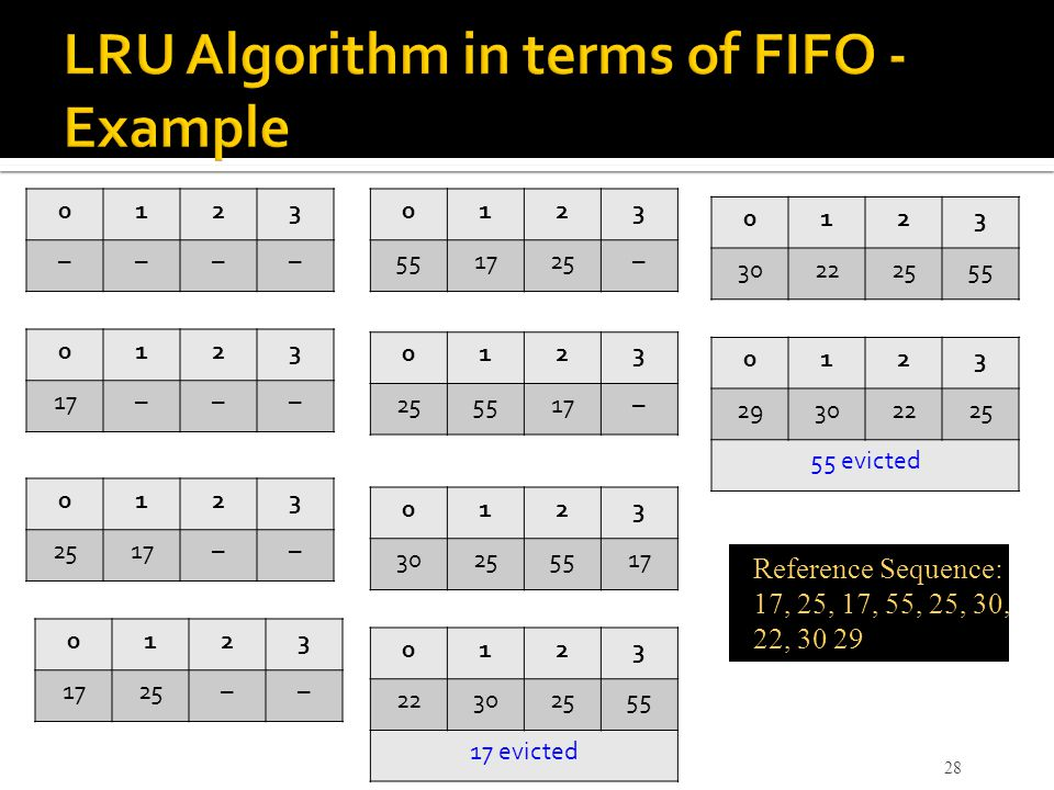 LRU Algorithm in terms of FIFO - Example