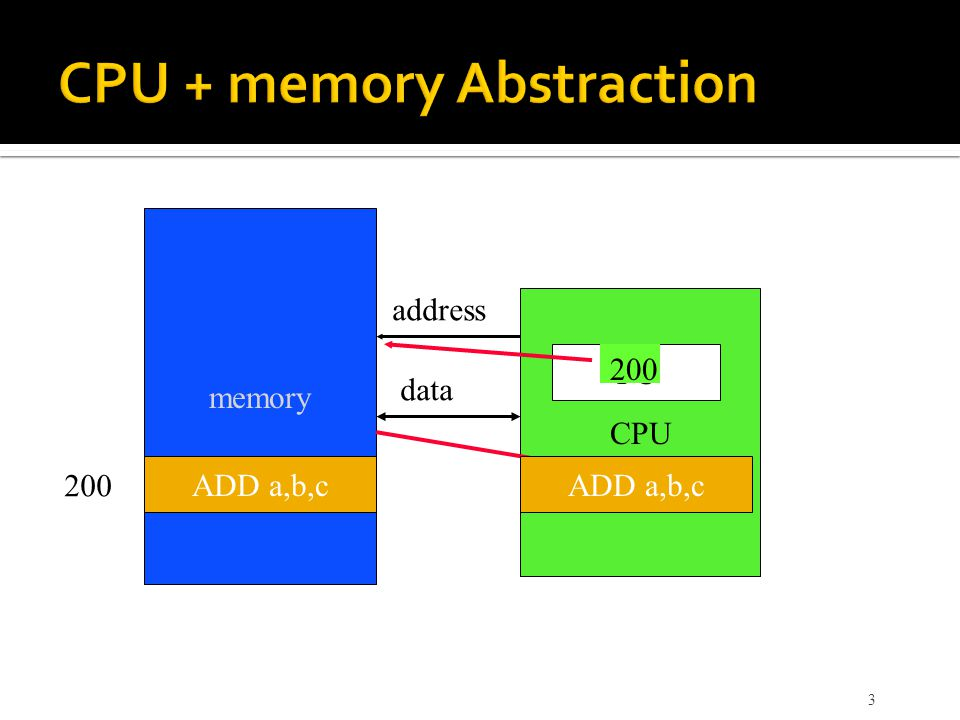 CPU + memory Abstraction